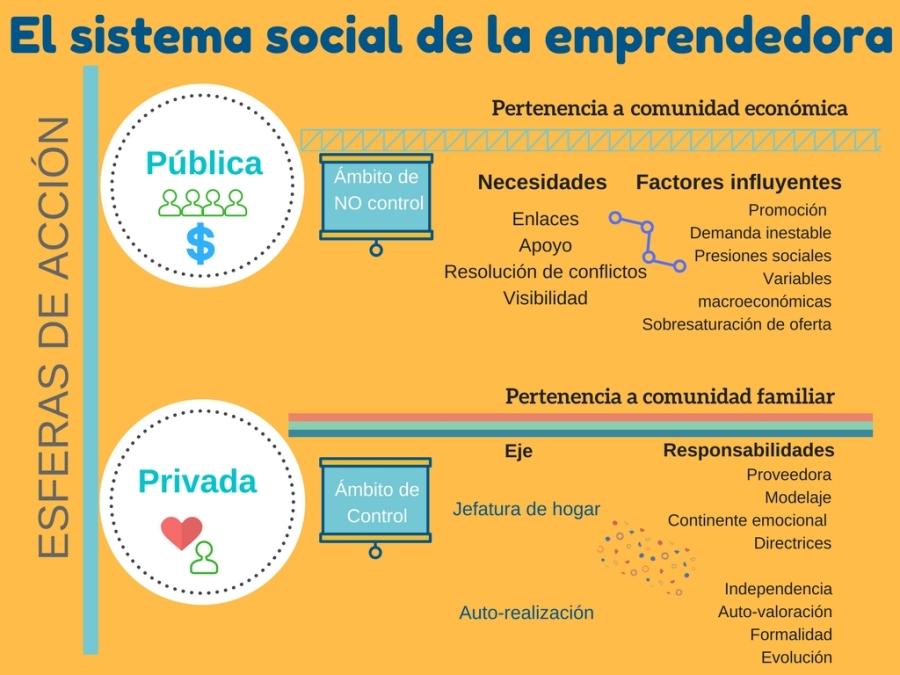 El sistema de la emprendedora
