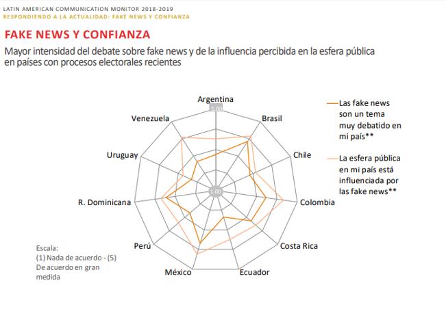 Fake News y Confianza_Comparativo_LCM 2018 2019